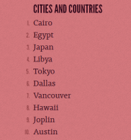 """El Cairo y Egipto encabezan la lista de """"Ciudades y países"""" más populared de 2011 en la red de microblogging"""
