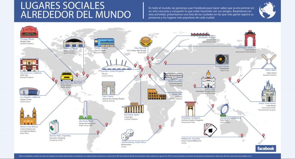 facebook lugares sociales