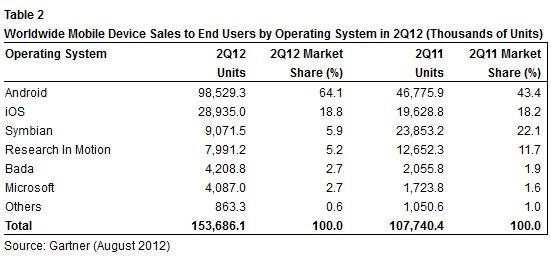 gartner sistemas operativos Q2 2012
