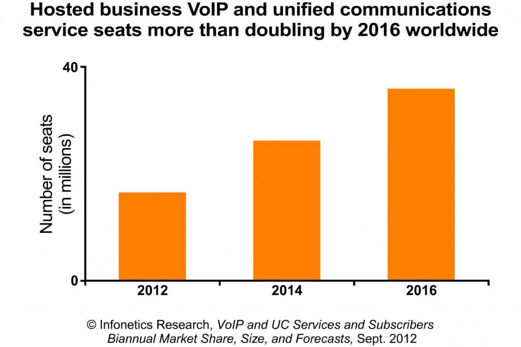 2012-Infonetics-VoIP-UC