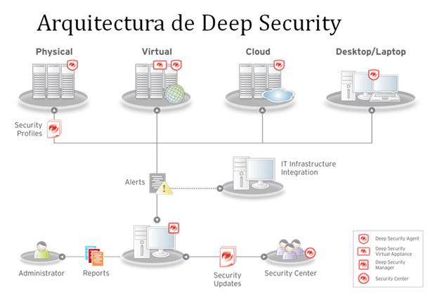 Arquitectura-Deep-Security-Trend-Micro