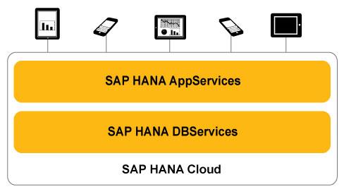 SAP-HANA-Cloud