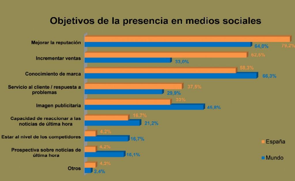 objetivos presencia redes sociales
