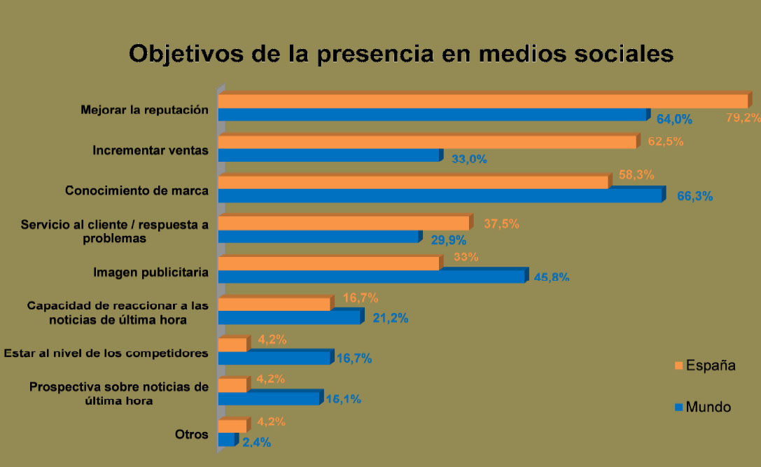http://www.siliconweek.es/wp-content/uploads/2012/10/objetivos-presencia-redes-sociales.jpg