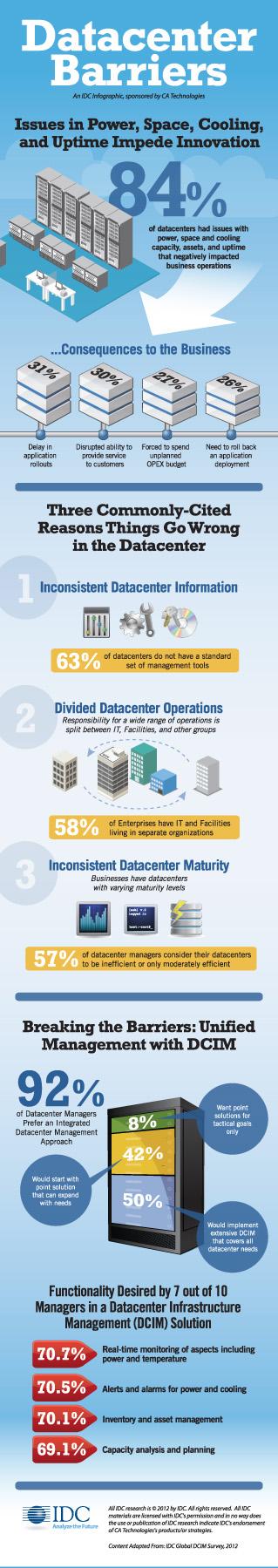 Infografia_centros_de_datos_DCIM