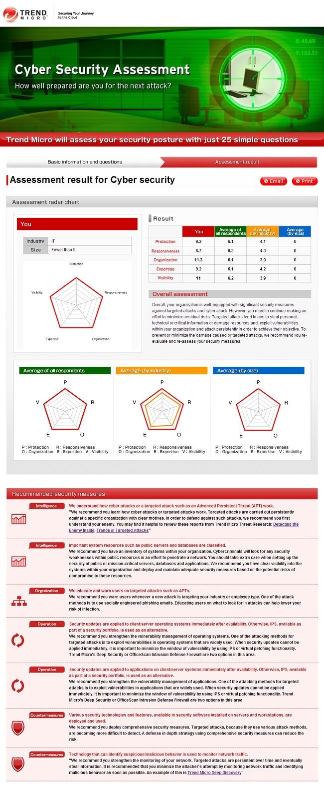 Trend Micro herramientas seguridad