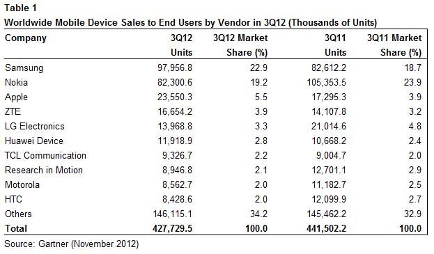 gartner telefonos moviles fabricantes