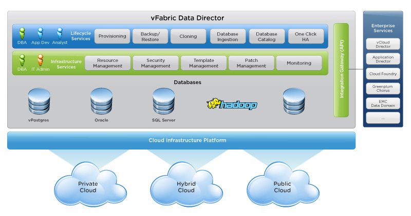 vmwware vfabric data director