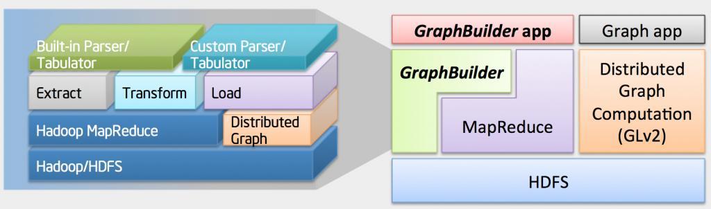 GraphBuilder