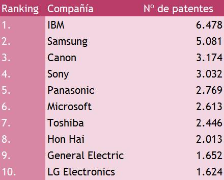 ranking patentes 2012