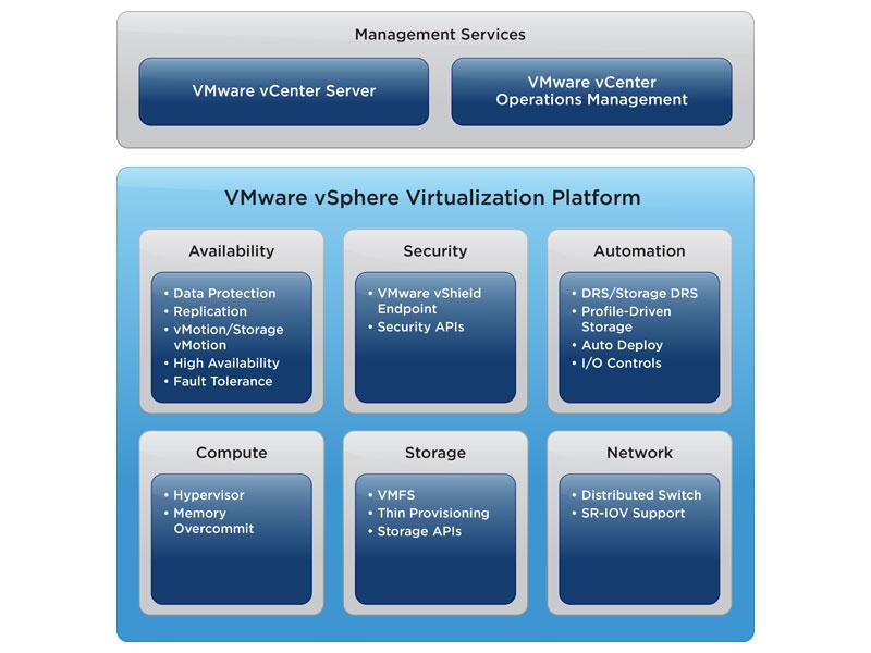 vsphere operations management