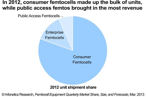 femtocelulas