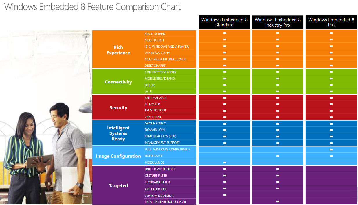 windows embedded 8 comparativa versiones