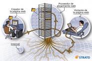 strato-webhosting