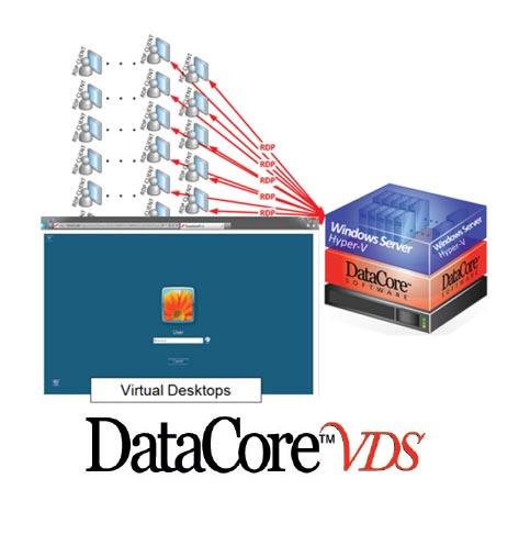 datacore vds