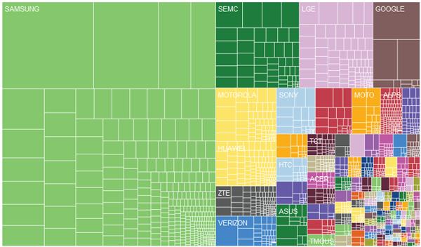 Fragmentación por fabricantes [Imagen: OpenSignal]