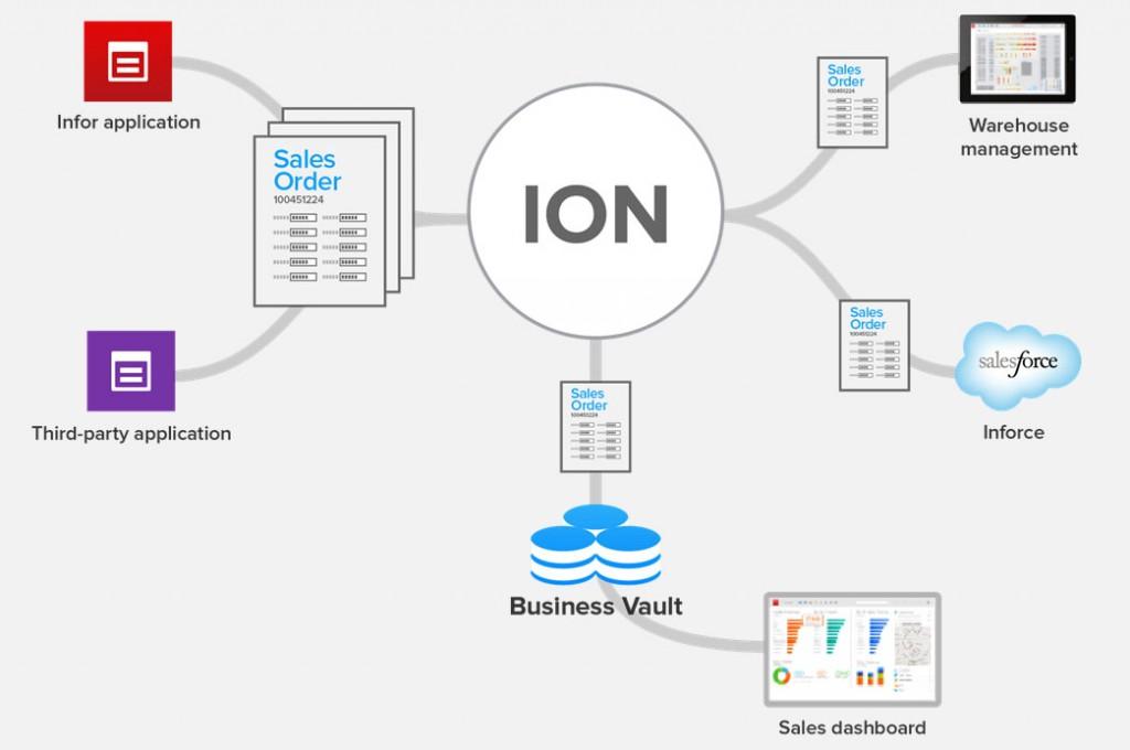 Infor ION es capaz de conectar aplicaciones y facilitar el intercambio de datos entre ellas