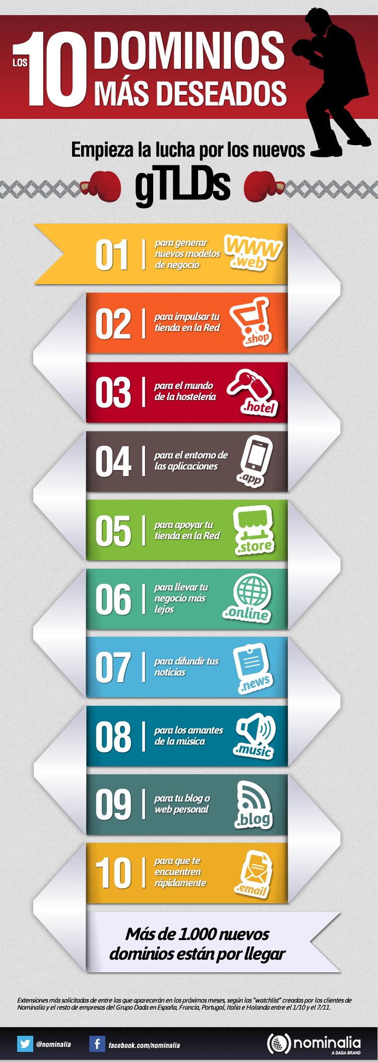 infografia_10_gtlds_mas_deseados_nominalia_final