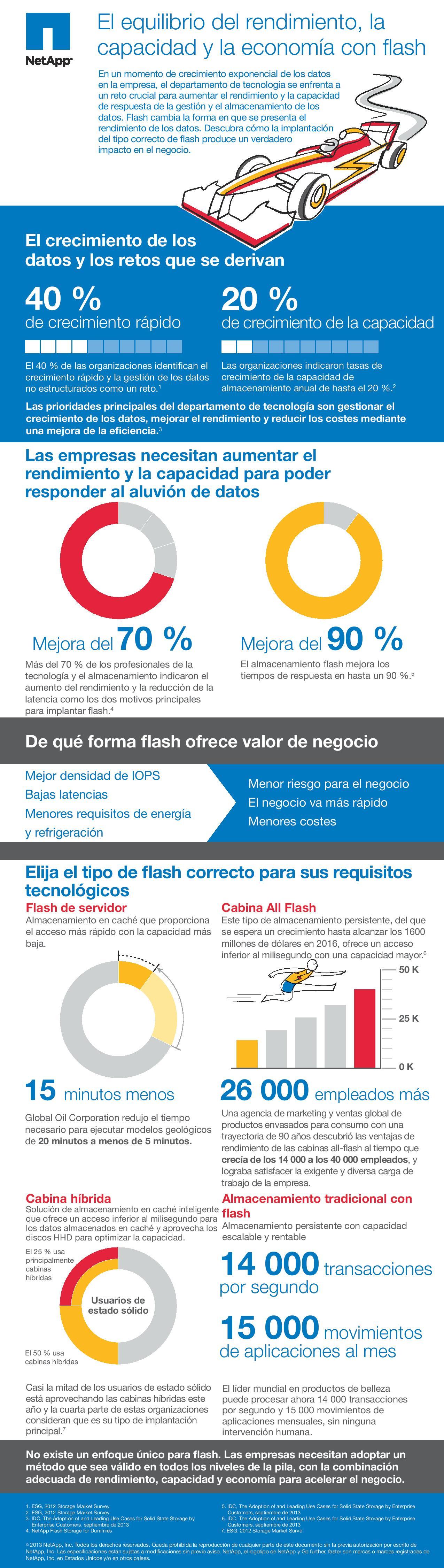 Infografía del rendimiento Flash