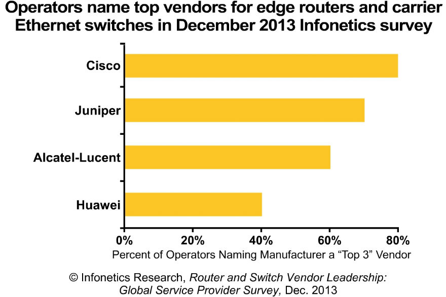 2013-Infonetics-Router-Switch-Leadership-Chart
