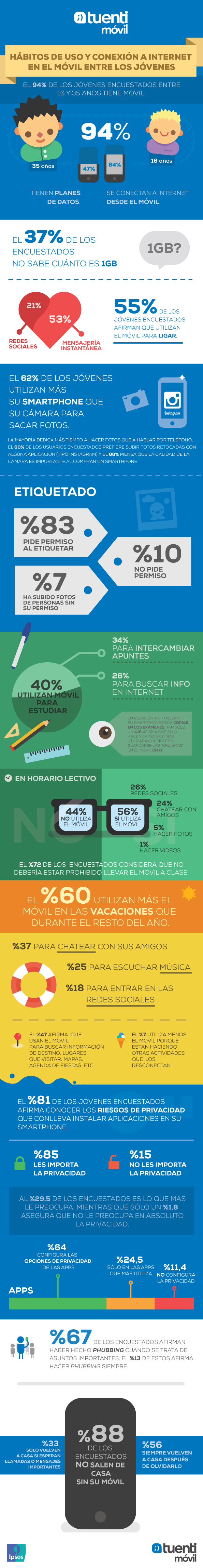 Imagen: Tuenti Móvil e IPSOS