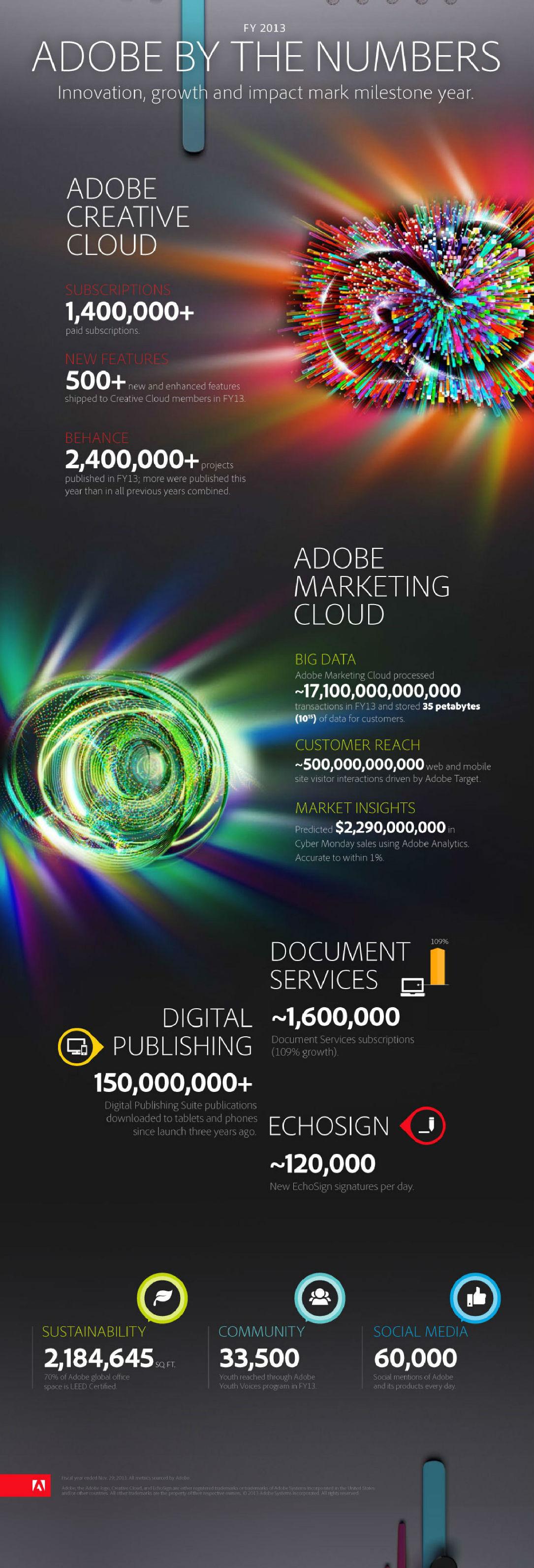 adobe_infographic