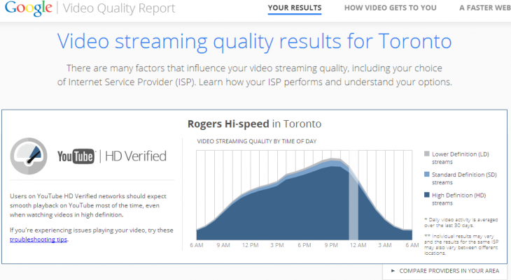 google_video_quality_report_toronto-730x401
