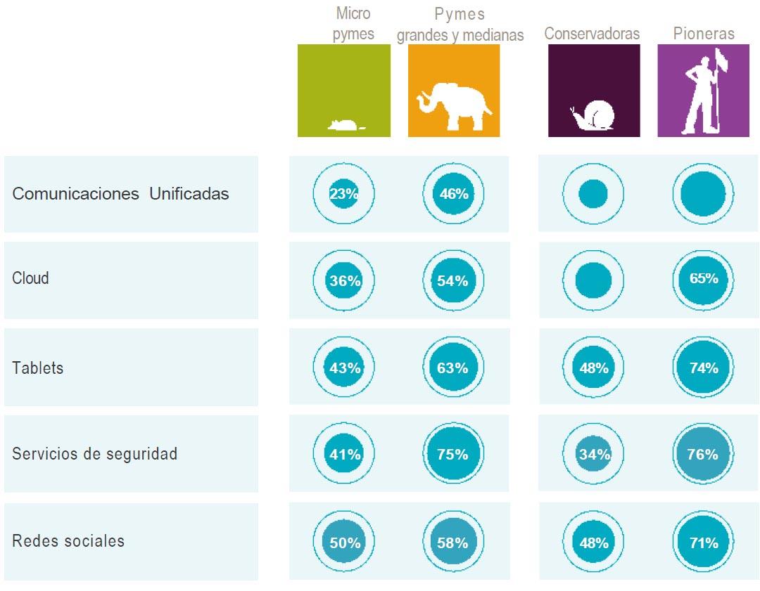 Adopción de nuevas tecnologías por parte de las pymes. Fuente: Vodafone