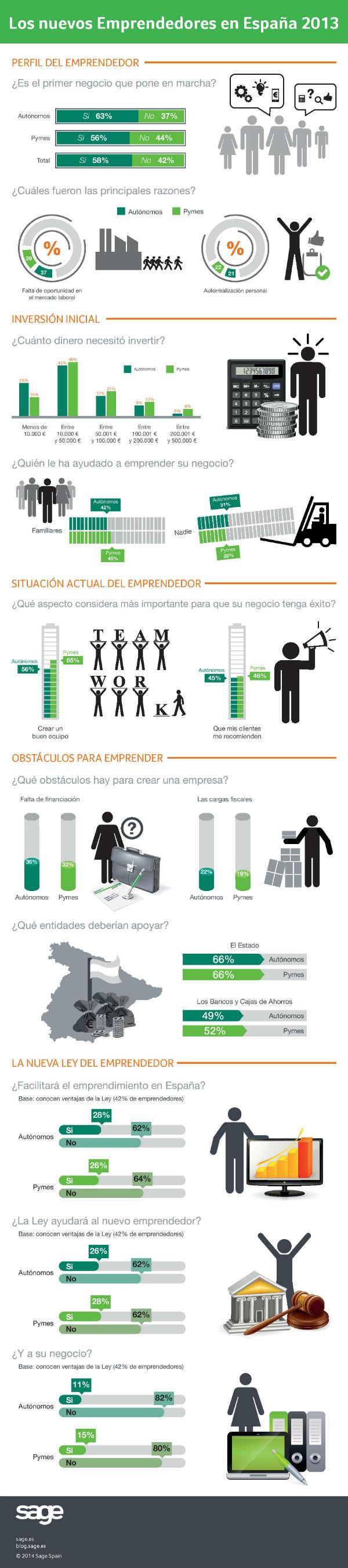18F_Infografía - Los nuevos emprendedores en España 2013-page-001