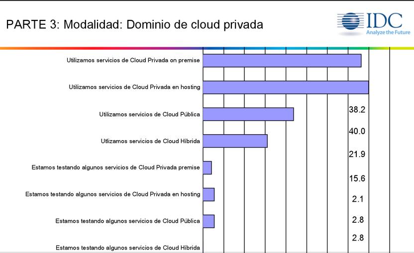 19F_Cloud IDC