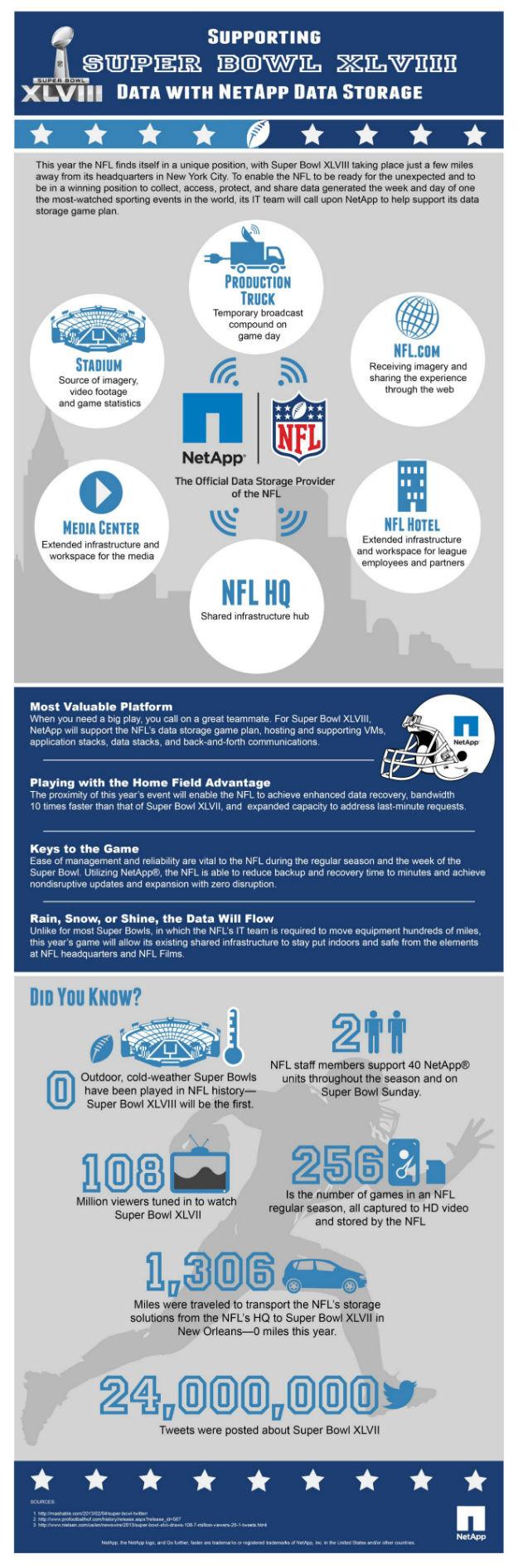 4F_NetApp Superbowl Infografía
