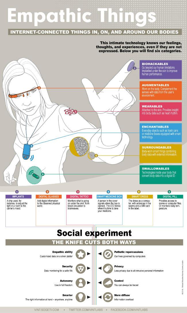 28M_Internet de las cosas infografia