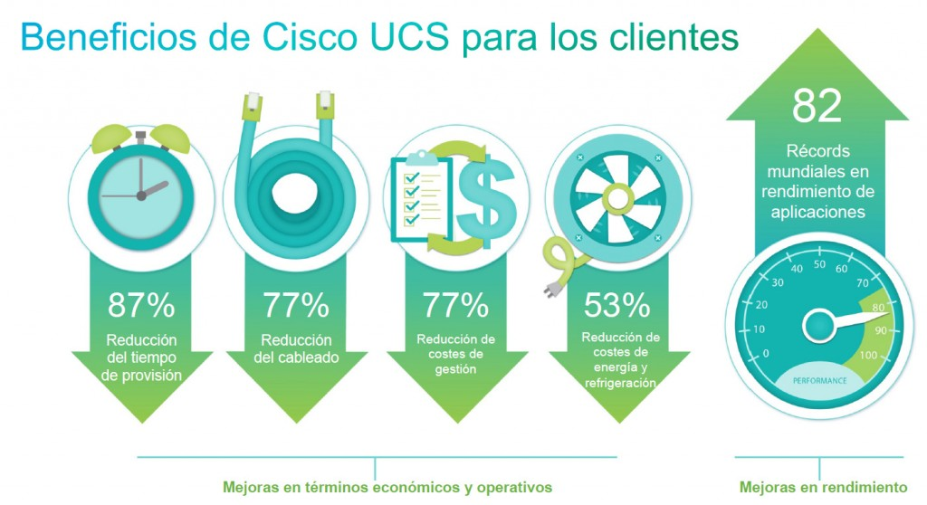Cisco UCS beneficios