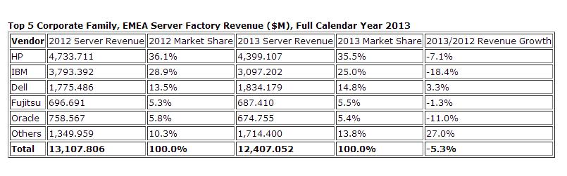 IDC_mercado servidores EMEA
