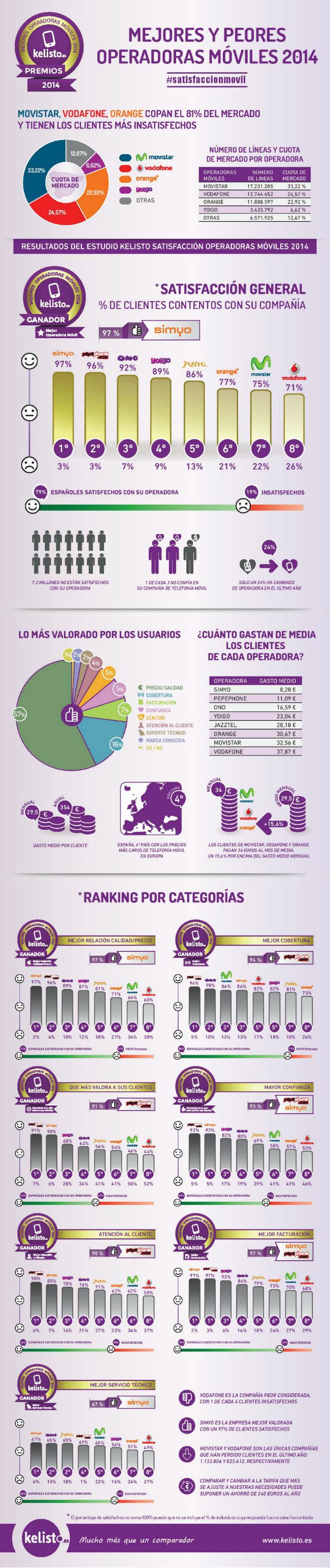 Kelisto_Infografia Móviles
