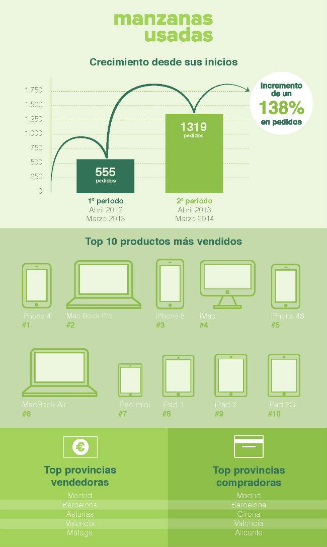 Manzanas_usadas_infografía