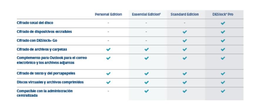 Estas son las diferencias entre las cuatro versiones disponibles de la herramienta de cifrado ESET DESlock+.