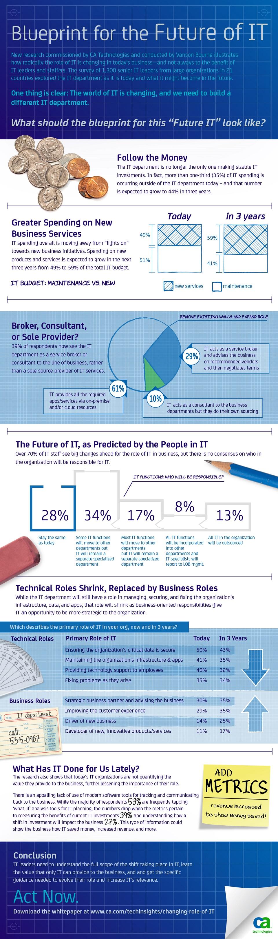 Imagen: CA Technologies