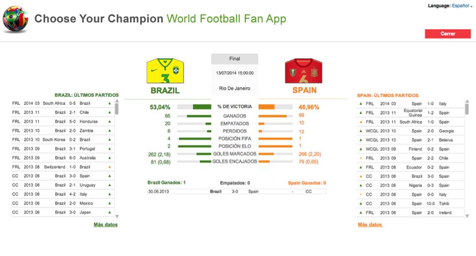 Comparativa Final World Cup 2014 Brasil-España [Imagen: Qlik]