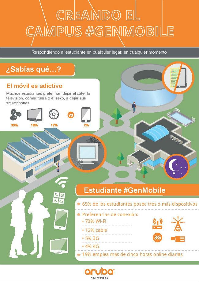 Infografía GenMobile