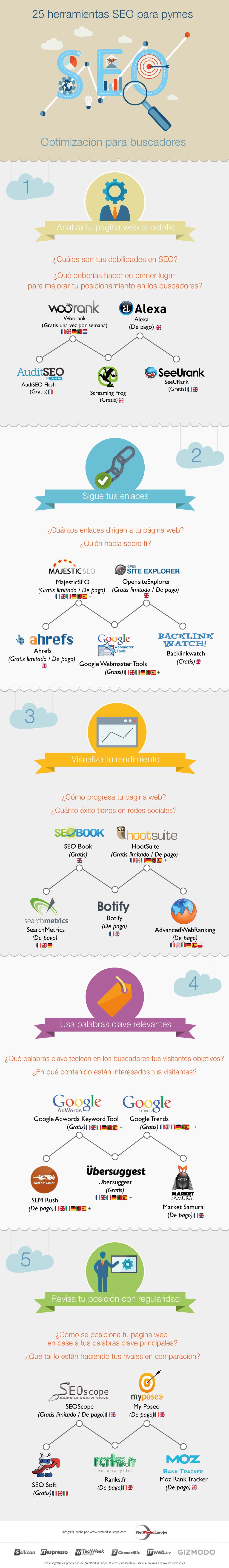 infographie_25outils_seo_ES