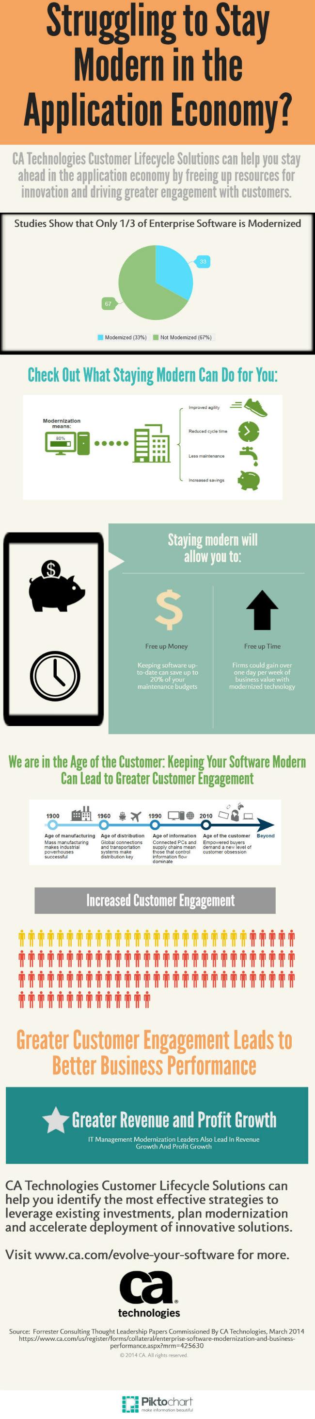 Infografia modernizacion software
