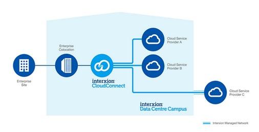 Interxion_Cloud Connect