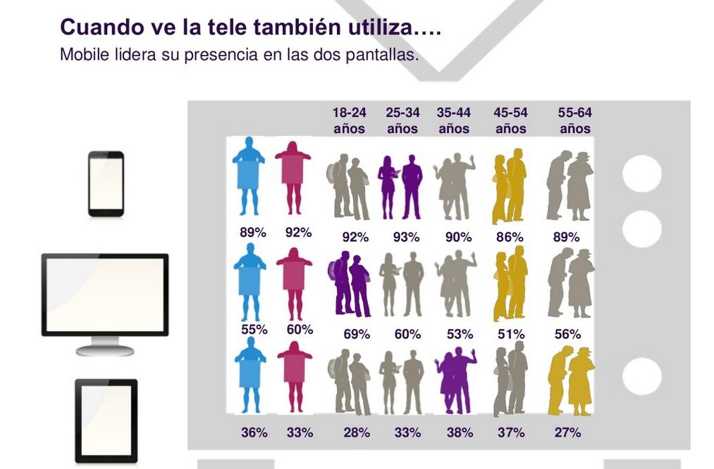 Consumo de contenido móvil en España, de MMA y MindShare.
