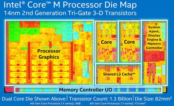 Core-M-Die-Map_w_600