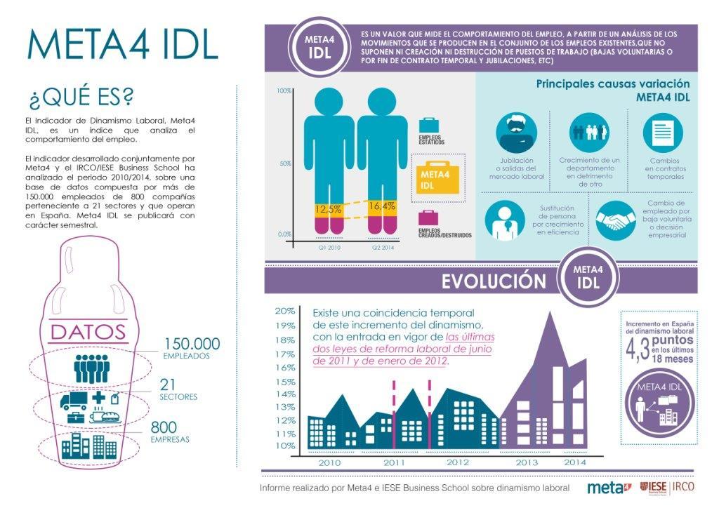 META4 IDL infografía