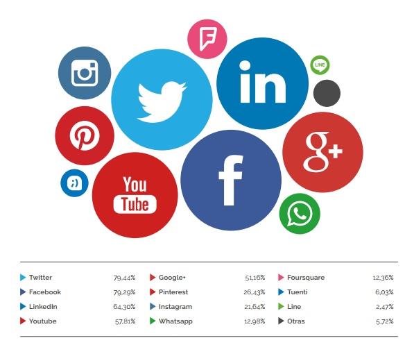redes sociales2