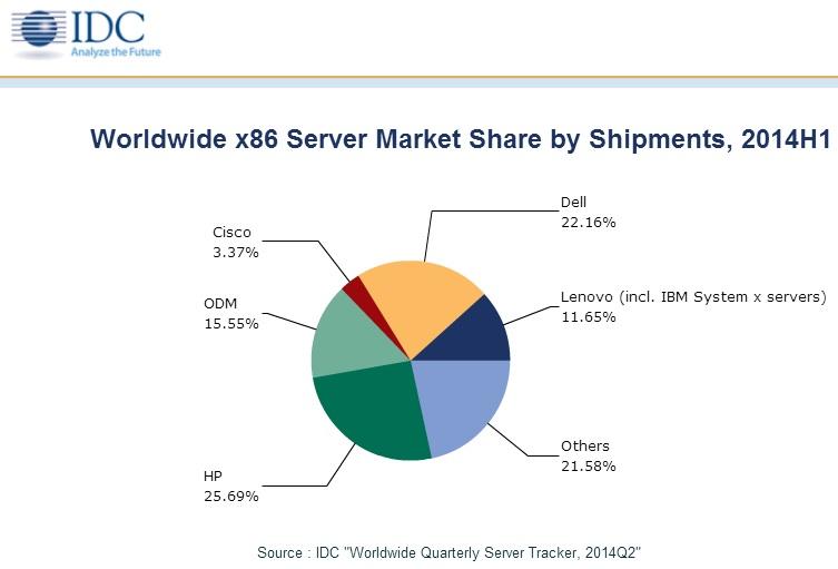 Lenovo e IBM servidores