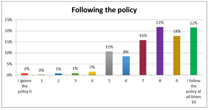el estudio de Cisco muestra un bajo porcentaje de empleados que siempre aplican las políticas de seguridad