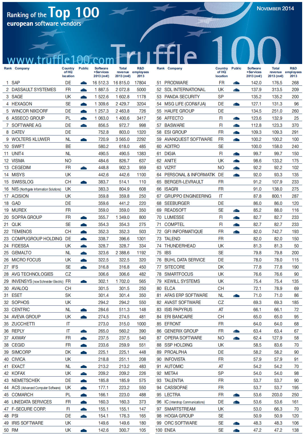 Truffle-100-2014-ranking-companies